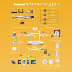Zigbee smart home automation system with SIM card GSM alarm system Home Automation System, Smart Home Automation, Alarm Monitoring, Alarm System, Electrical Equipment, Wi Fi, Remote, Ios, Pilot