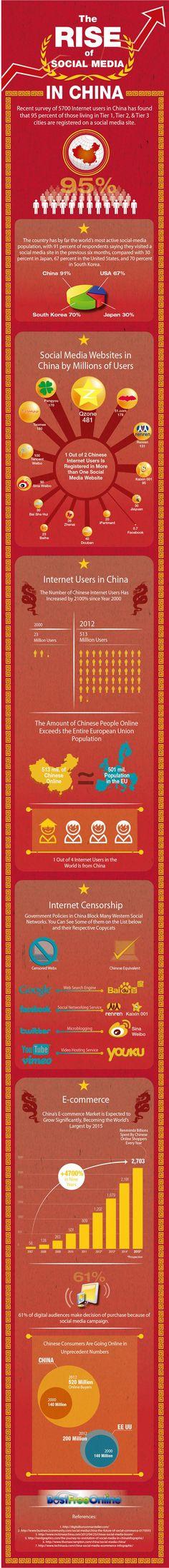 Rise-Of-Social-Media-In-China-Custom