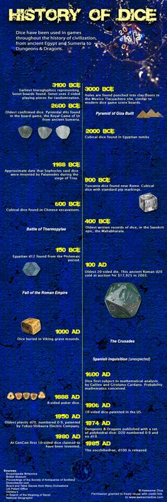 The guys at Awesome Dice have a fascinating article on the history of dice in gaming. They put together this pretty cool graphic that highlights the major finds in dice