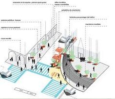 jan gehl model for streetscape analysis - Google Search