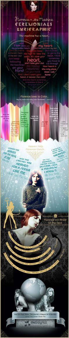 Florence + The Machine - Ceremonials Lyrigraphic #infographic    Lyrics from www.MetroLyrics.com