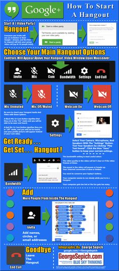 Step by Step Instructions for a Google hangout. Great for group-work, studying, and hanging with friends.