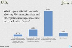 """There are, of course, enormous differences between the modern day Middle Eastern refugee crisis and the plight of German Jews in the years leading up to World War II. However, there is also at least one piece of common ground the two refugee crises share — suspicion and shuttered doors from Americans. According to a public opinion poll that was published in Fortune magazine in July 1938, fewer than 5 percent of Americans surveyed at the time thought """"we should encourage [Jewish political…"""