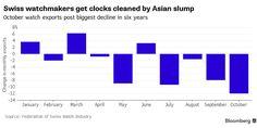 Apple Watch hits Swiss watch industry hard, suffers biggest slump in six years