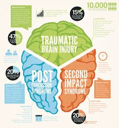 "124 Likes, 5 Comments - Alternative Treatments for TBI (@concussionrecovery) on Instagram: ""National Concussion Awareness Day! Another big day this week for us! ________ These brain injuries…"""