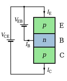 BJT (bipolar junction transistor) are widely used an amplifier, switch. It is a current-driven device. A BJT has Base, Collector, and Emitter terminals