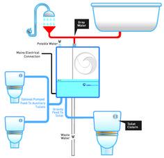 reAqua System Example
