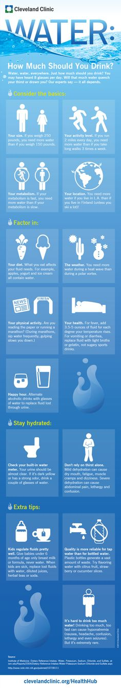How much water should you drink each day? Infographic on HealthHub from Cleveland Clinic