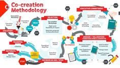 The journey from Innovation to Cocreation | LinkedIn