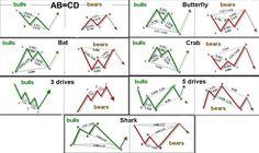 Zup Göstergesi: Karlı Kelebek avcısı - DewinForex.com: Forex yatırımcılarının portalı
