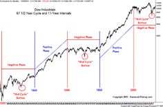 Djia Quote Handdraw Chart Of 1948 Soybeans Via Traders Seriously .