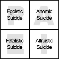 Emile Durkheim's Theory on suicide. The had many theories this was a popular one. He used data to test theories. His work is based on fuctionalism though. Psychology 101, Philosophical Thoughts, Research Methods, Social Science, Sociology, Theory, Philosophy, How To Apply, Facts