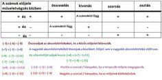 Tanulásmódszertan :: OkosKaLand Periodic Table, Preschool, Periodic Table Chart, Periotic Table, Kid Garden, Kindergarten, Preschools, Kindergarten Center Management