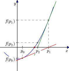 How to Use the Newton-Raphson Method in Differential Equations https://www.albert.io/blog/how-to-use-the-newton-raphson-method-in-differential-equations/