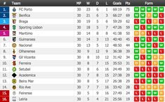 Portuguese Liga Final Standings - Congratulations to FC Porto! http://www.flashscore.com/standings/rm7OGWB6/ENs17nYH/
