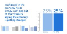 Positive momentum in the #Finance and #Accounting sector. #economy #jobs