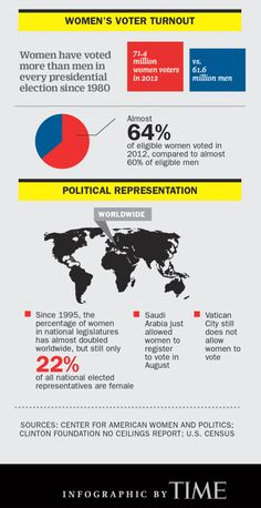 (3 of 3) Why We Still Need Women's Equality Day  WOMEN'S VOTER TURNOUT -Women have voted more than men in every presidential election since 1980 (71.4 million women voters in 2012 vs. 61.6 million men) -Almost 64% of eligible women voted in 2012, compared to almost 60% of eligible men.  POLITICAL REPRESENTATION -Since 1995, the percentage of women in national legislatures has almost doubled worldwide, but still only 22% of all national elected representatives are female.
