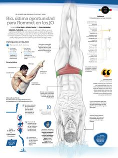 Rio 30 more infographics from newspapers - Visualoop Trampolines, Rio 2016, Infographics, Olympics, Sea, Infographic, The Ocean, Ocean, Info Graphics