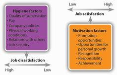 motivational theory - Google Search