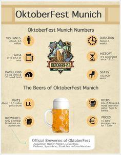 oktoberfest munich inphographic