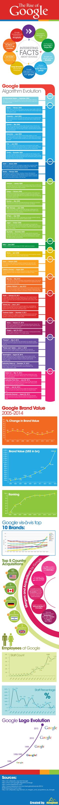 The Rise of Google #infographic #Google #History