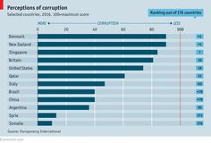 Corruption is hard to measure. Transparency International, a not-for-profit organisation, surveys experts and business people annually to measure perceived levels of public-sector corruption. In 2016 more than two-thirds of the 176 countries surveyed scored below 50 (100 is very clean).