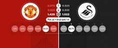 Poisson Distribution: Predict a soccer betting winner