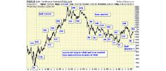 Alarming Data on Gold Prompts Special Report from Jack Chan