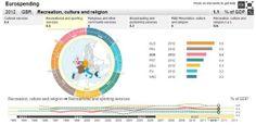 Infografica de LINKiesta sulla spesa pubblica in Europa
