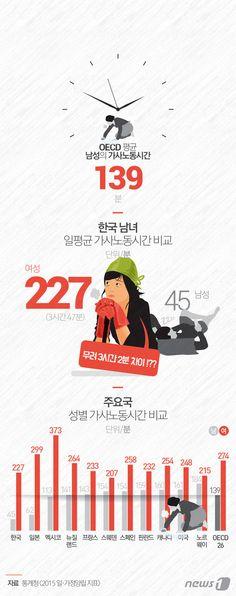 [그래픽뉴스]가사노동 거의 안하는 한국 남자 http://www.news1.kr/photos/details/?1674845 Designer, Jinmo Choi.  #inforgraphic #inforgraphics #design #graphic #graphics #인포그래픽 #뉴스1 #뉴스원 [© 뉴스1코리아(news1.kr), 무단 전재 및 재배포 금지]