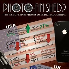 Photo Finish: The Rise of Smartphones Over Digital Camera