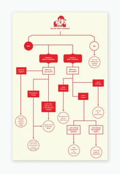 Love this Valentine's Day reading flow chart from Warby Parker. (With bonus Lady Gaga reference)