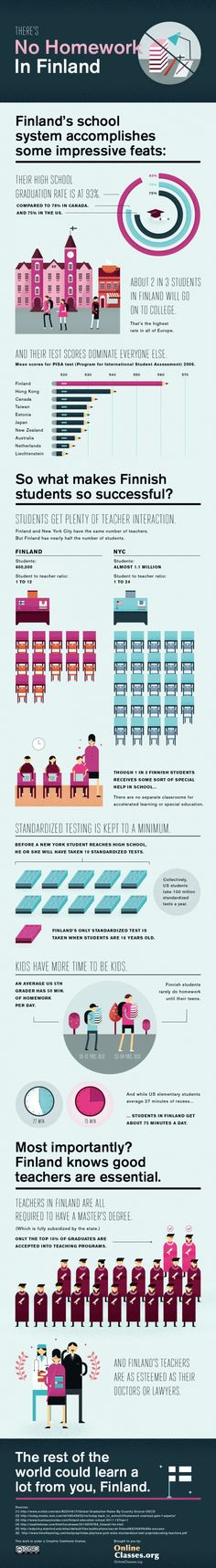 How Homework Works In Finland (Hint: There Isn't Any)