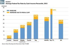 The Tax Policy Center has calculated that the fiscal cliff will raise taxes on 90 percent of Americans, raising the average tax rate 5 percentage points. Here's a closer look at how the tax rate would affect different income groups. Extraordinary Measures, Capital Gains Tax, Get Instagram, Tax Rate, Create Animation, Charts And Graphs, New Ipad, Debt, The Borrowers