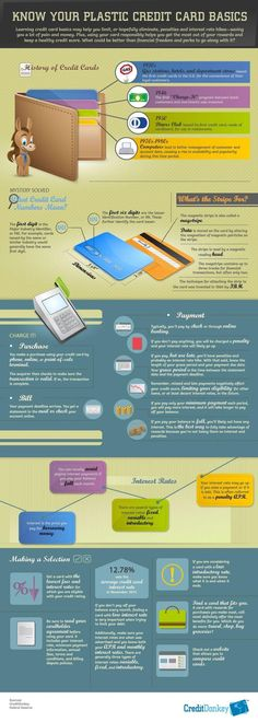 Infographic: How Credit Cards Work - Yes, this is a bit of spammy marketing from CreditDonkey, but does demonstrate credit card basics to limit penalties and interest rate hikes. Credit Scores, #CreditScores