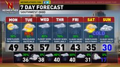 December is starting off to be a very mild beginning for the lower Ohio Valley as we hit the lower 50s for the high.  It will be this way for most of the week.  Find out how long the mild air sticks around and if there is any precipitation in the forecast on the Neoweather Text Forecast.- Dave.  http://neoweather.com/Textforecast/2013/12/02/1222013-a-mild-beginning-to-december-cincinnati/