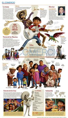 Educational infographic & data visualisation Love this infographic about Coco. Perfect for Spanish class! Infographic Description Love this infographic about Coco. Perfect for Spanish class! Spanish Basics, Ap Spanish, Spanish Culture, Spanish Words, How To Speak Spanish, Learn Spanish, Spanish Teaching Resources, Spanish Activities, Spanish Language Learning