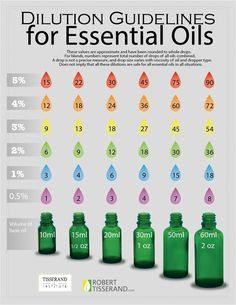 Dilution Guidelines for Essential Oils from Tisserand Institute