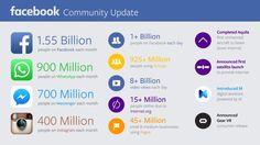 Neue offizielle Facebook-Nutzerzahlen: 1,5 Mrd. aktive Nutzer, 900 Mio. WhatsApp-Nutzer, 400 Mio. Instagram-Nutzer ... - allfacebook.de
