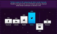 Twitter sharing up by 43% while email dives by a quarter, ShareThis Q1 figures show