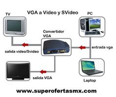 Convertidor VGA
