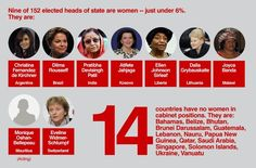 Sex and Power: How Women are Represented in Global Politics  Presidents and Prime Ministers. Nine of 152 heads of state are women -- just under 6%. 14 countries have no women in cabinet positions.  (slide 3 of 6)  Source: CIA World Fact Book and International Foundation for Electoral Systems