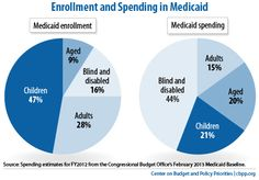 Policy Basics: Introduction to Medicaid - Created by Congress in 1965, Medicaid is a public insurance program that provides health coverage to low-income families and individuals, including children, parents, pregnant women, seniors, and people with disabilities. Medicaid is funded jointly by the federal government and the states.
