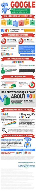 What Google knows about you #Scary #SocialMedia