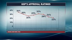 The Republican Party's approval ratings over time.