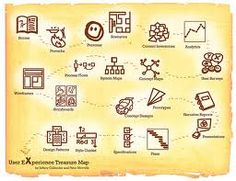 There's also a PDF version of the User Experience Treasure Map. And, a Japanese translation of the article and map, thanks to Noriyo Asano. Source: User Experience Deliverables by Peter Morville and Jeffery Callender Design Thinking, Interface Design, User Interface, Ux User Experience, Customer Experience, 5 Pillars, System Map, Design Digital, Human Centered Design