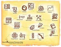 service design - Google-søk
