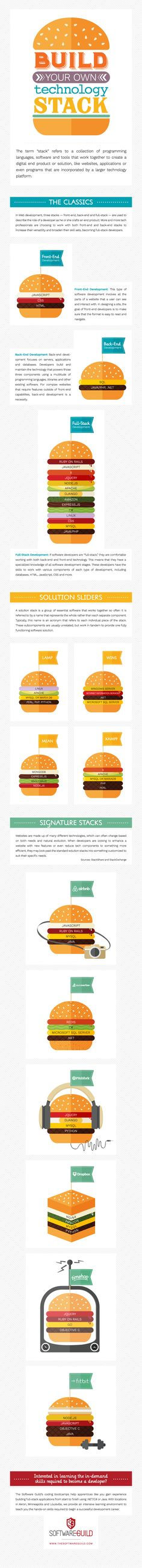 Today's infographic will help explain the difference between front and back-end developers as well as the jack-of-all-trades, a full-stack developer.