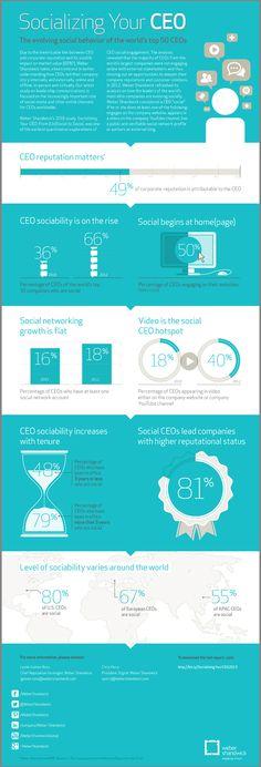 #Personalbranding per CEO