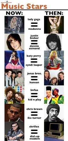 Music Stars: Now v Then